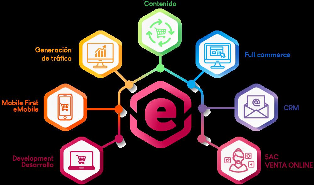 Proyectos en eCommerce a través de las mejores plataformas de Venta Online. Somos VTEX Partner.